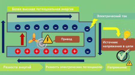 Электрическое напряжение аналогия